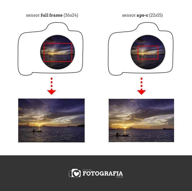 o que e fator de corte - dicas de fotografia