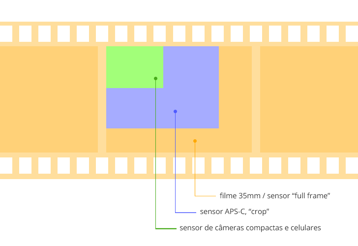 tamanho sensores dicas de fotografia