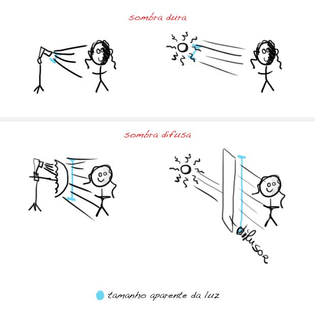 tamanho-aparente-da-luz